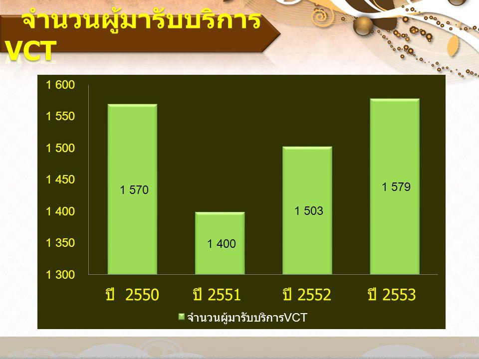 จำนวนผู้มารับบริการVCT