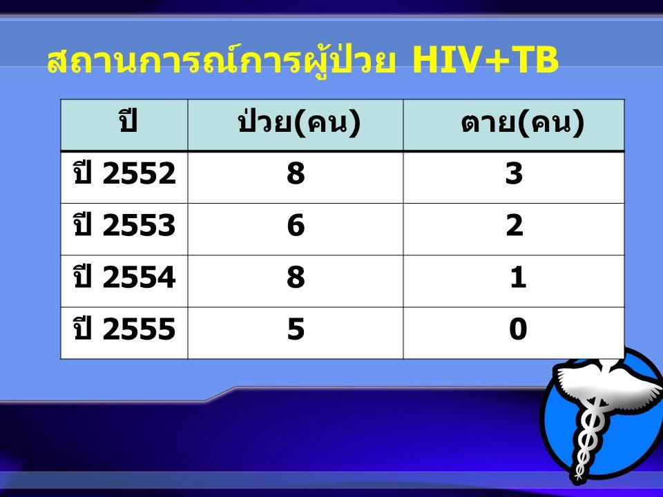 สถานการณ์การผู้ป่วย HIV+TB