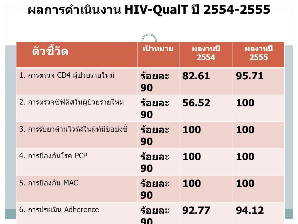ผลการดำเนินงาน HIV-QualT ปี 2554-2555