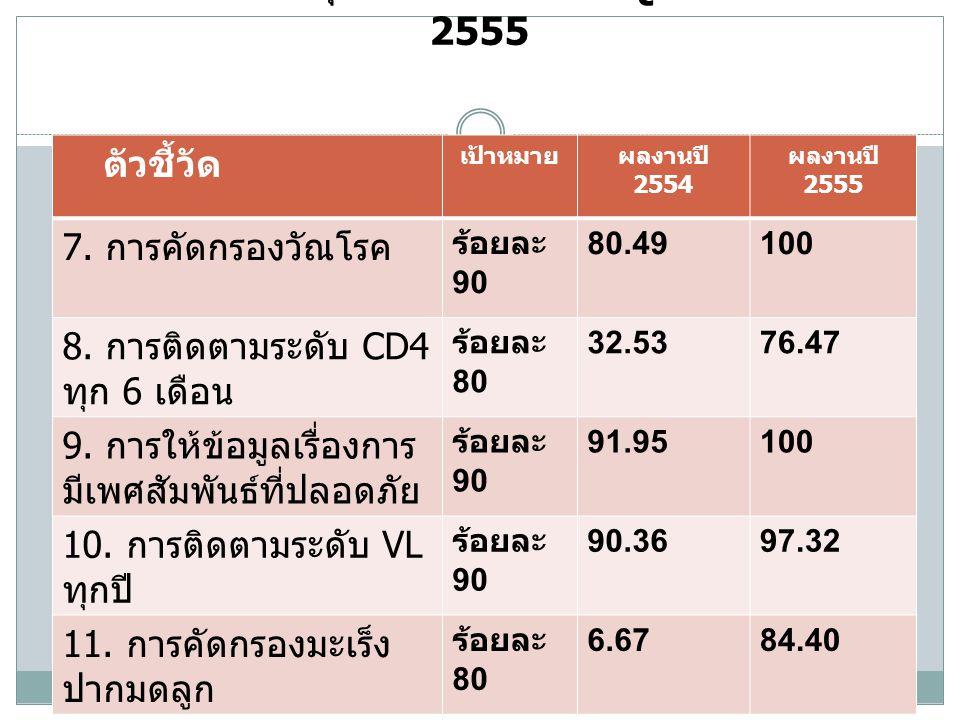 ผลการประเมินคุณภาพงาน HIV-QualT ปี 2554-2555
