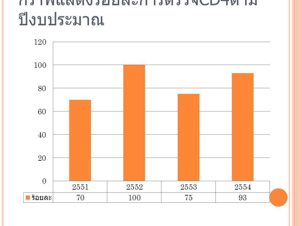 กราฟแสดงร้อยละการตรวจCD4ตามปีงบประมาณ