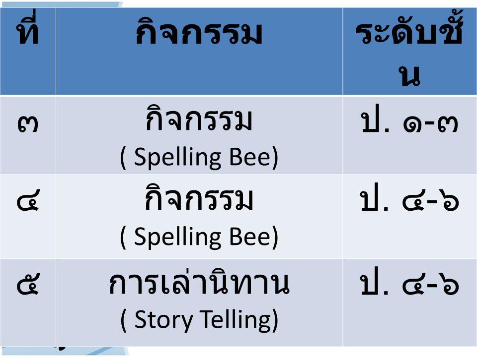 ที่ กิจกรรม ระดับชั้น ๓ ป. ๑-๓ ๔ ป. ๔-๖ ๕ การเล่านิทาน ( Spelling Bee)