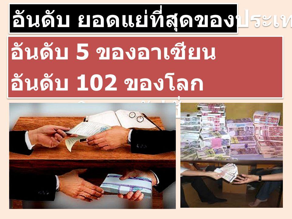 อันดับ ยอดแย่ที่สุดของประเทศไทย