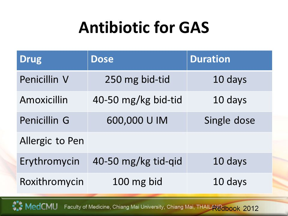 Antibiotic for GAS Drug Dose Duration Penicillin V 250 mg bid-tid
