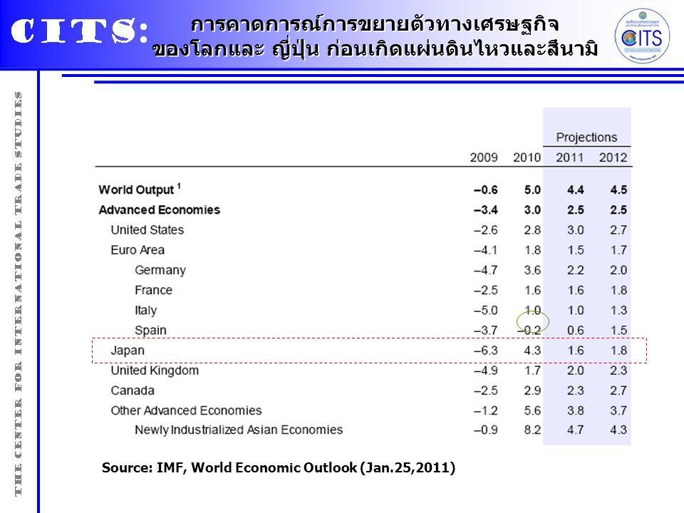 การคาดการณ์การขยายตัวทางเศรษฐกิจ