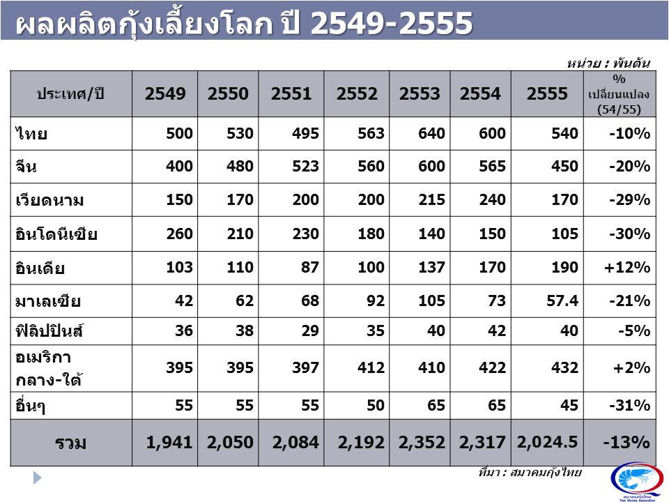 ผลผลิตกุ้งเลี้ยงโลก ปี 2549-2555