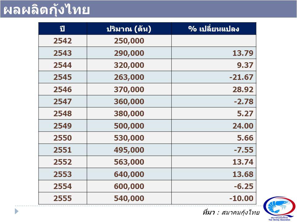 ผลผลิตกุ้งไทย ปี ปริมาณ (ตัน) % เปลี่ยนแปลง 2542 250,000 2543 290,000