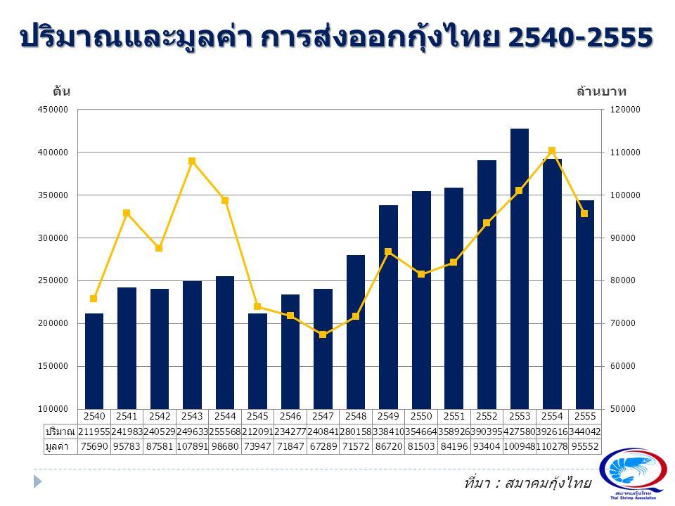 ปริมาณและมูลค่า การส่งออกกุ้งไทย 2540-2555
