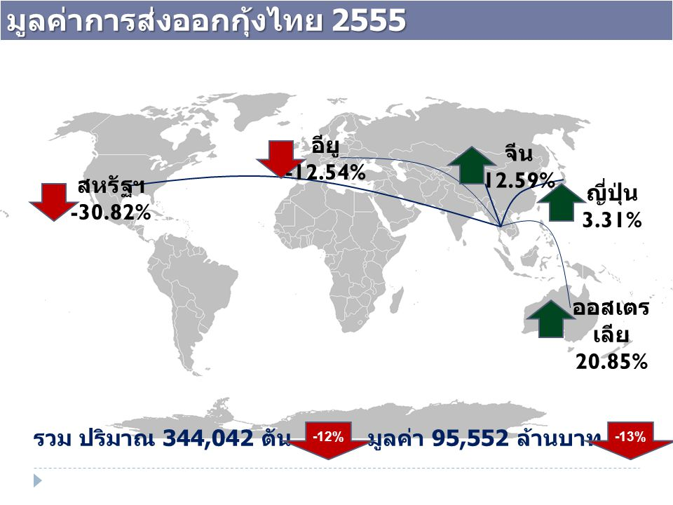 รวม ปริมาณ 344,042 ตัน มูลค่า 95,552 ล้านบาท