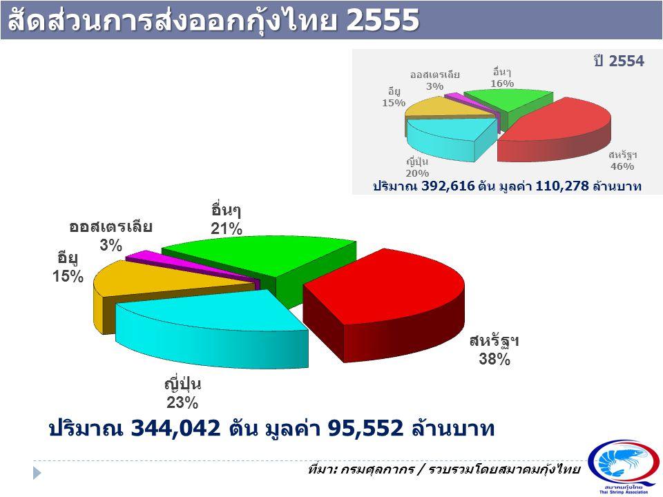 สัดส่วนการส่งออกกุ้งไทย 2555