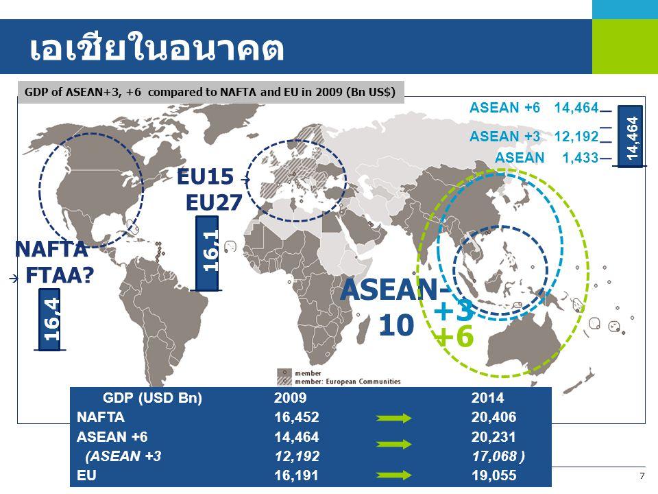 เอเชียในอนาคต ASEAN- 10 +3 +6 EU15  EU27 NAFTA  FTAA 16,191 16,452