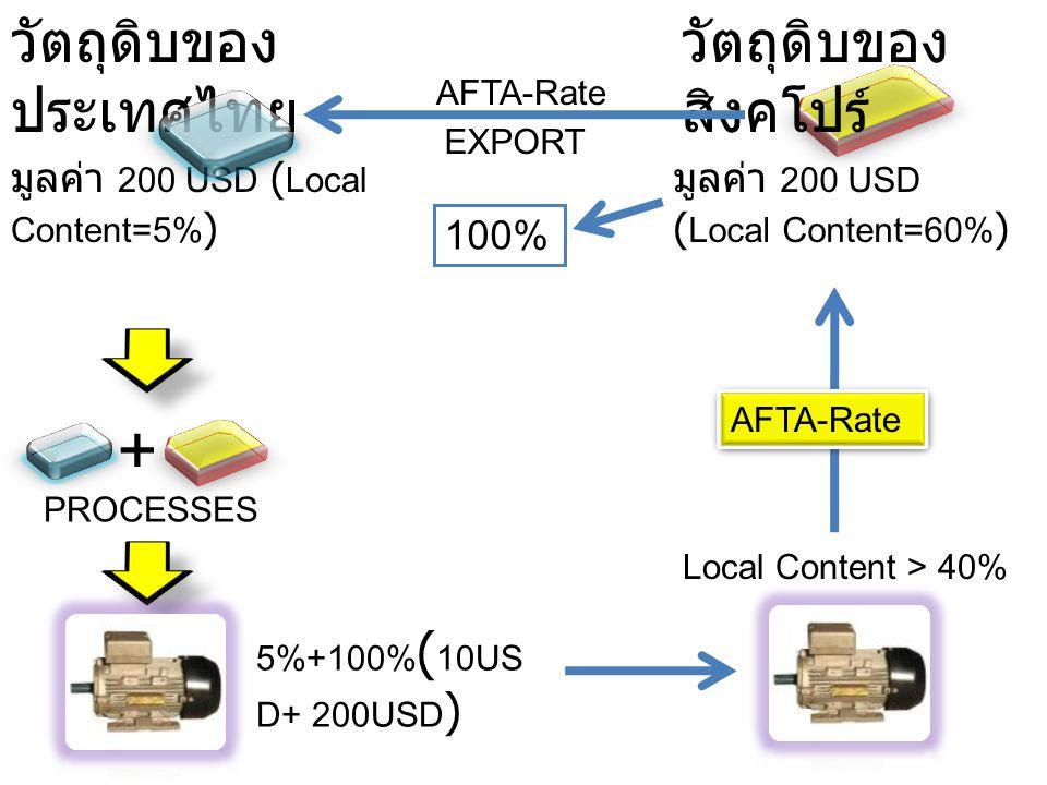 + วัตถุดิบของประเทศไทย วัตถุดิบของสิงคโปร์