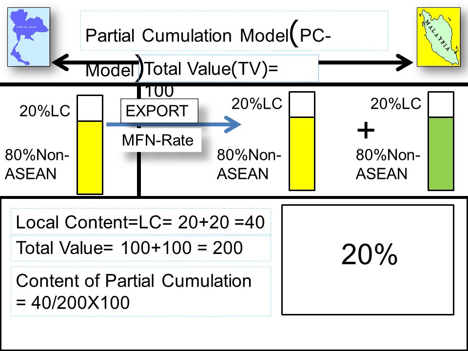 + 20% Partial Cumulation Model(PC-Model) Total Value(TV)= 100