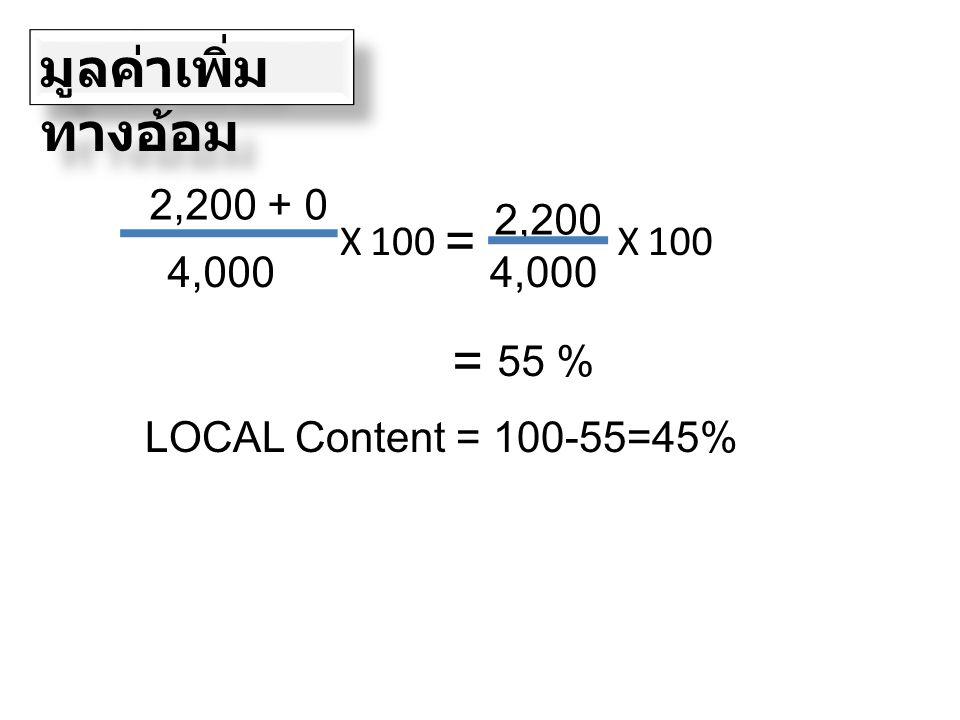 มูลค่าเพิ่มทางอ้อม = = 2,200 + 0 2,200 X 100 X 100 4,000 4,000 55 %