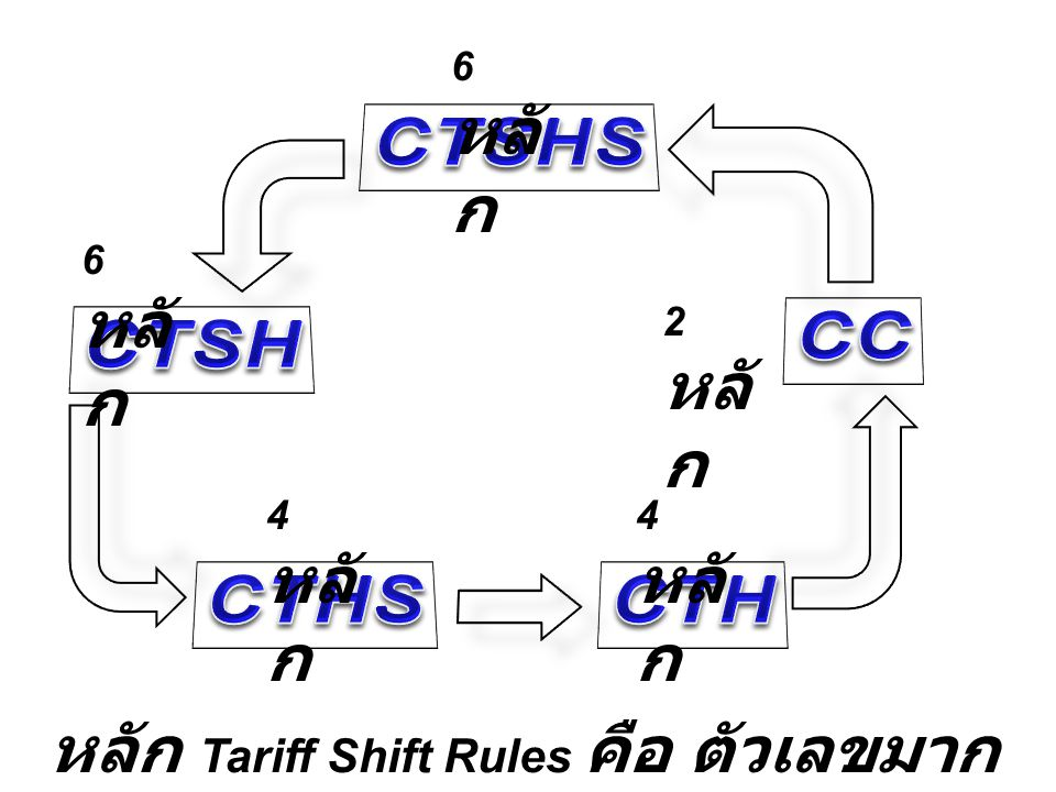 6 หลัก CTSHS. 6 หลัก. CC. CTSH. 2 หลัก. 4 หลัก.