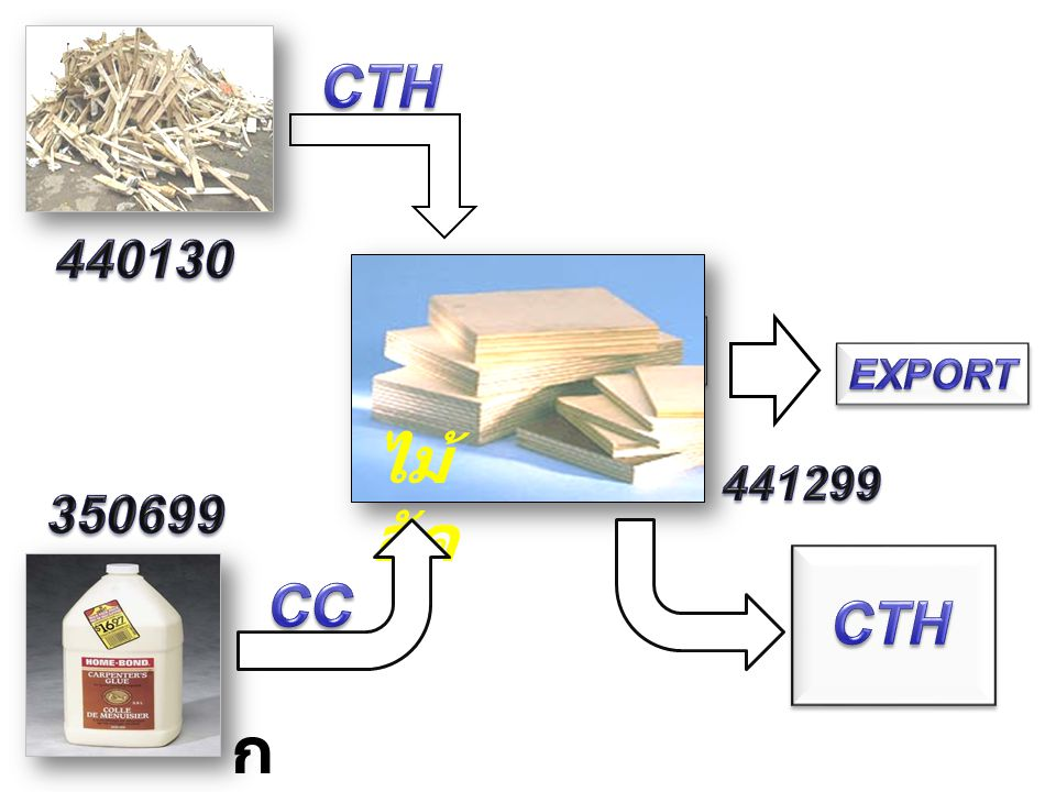 CTH 440130 PROCESSES EXPORT ไม้อัด 441299 350699 CC CTH กาว