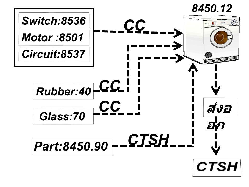 CC CC CC CTSH CTSH ส่งออก Part:8450.90 8450.12 Switch:8536 Motor :8501