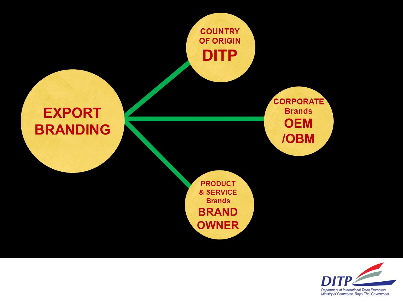 DITP EXPORT BRANDING OEM /OBM BRAND OWNER COUNTRY OF ORIGIN