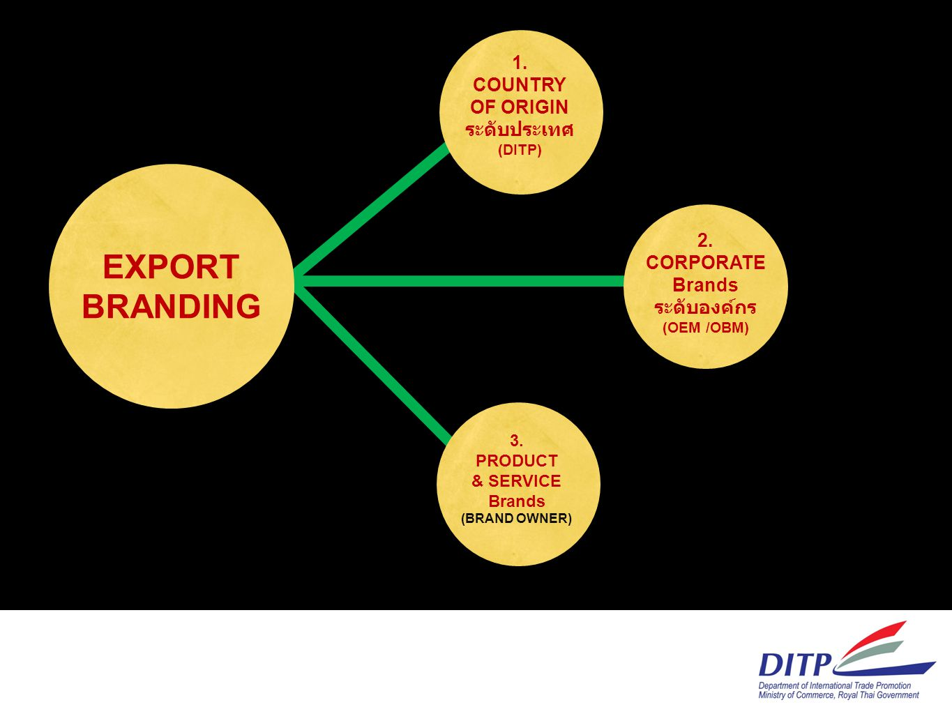 EXPORT BRANDING 1. COUNTRY OF ORIGIN ระดับประเทศ 2. CORPORATE Brands