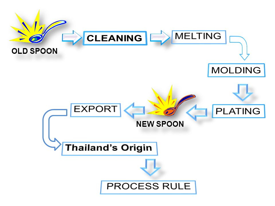 MELTING CLEANING MOLDING EXPORT PLATING Thailand's Origin PROCESS RULE