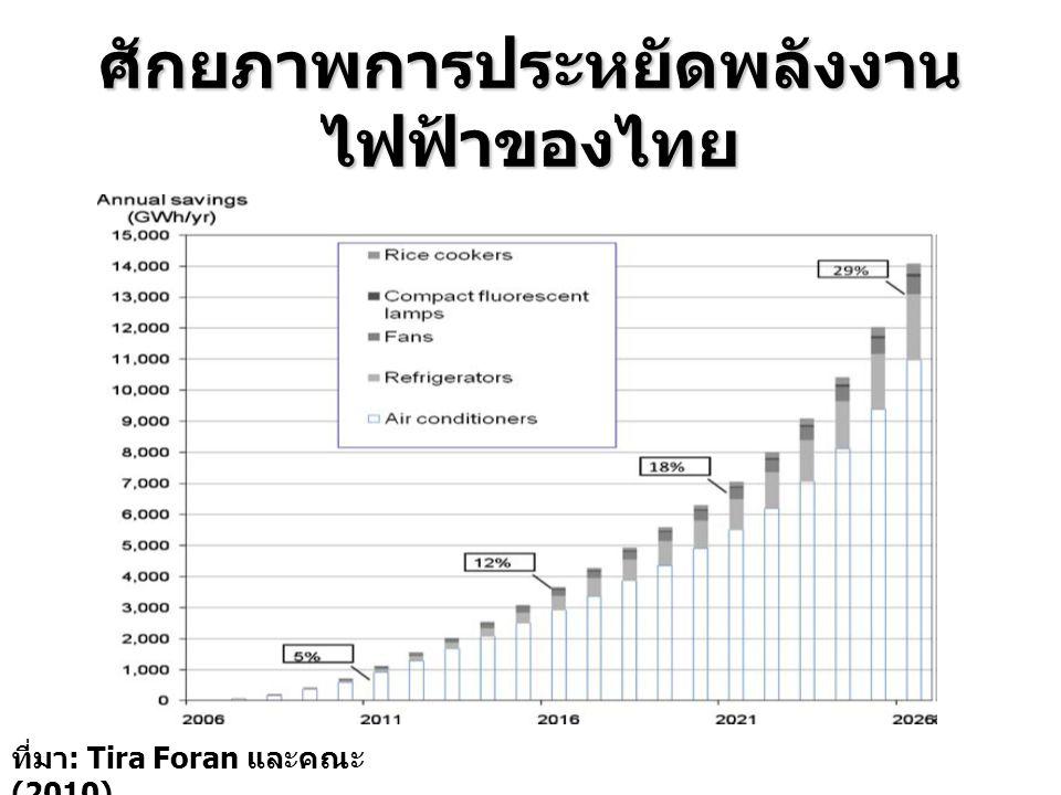 ศักยภาพการประหยัดพลังงานไฟฟ้าของไทย