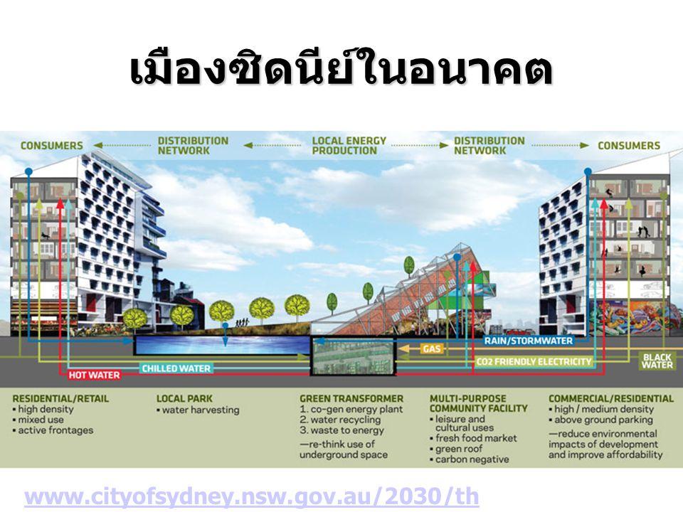 เมืองซิดนีย์ในอนาคต www.cityofsydney.nsw.gov.au/2030/thedirection
