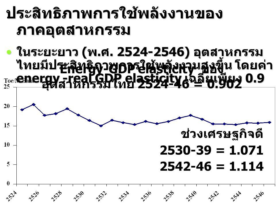 Energy-GDP elasticity ของอุตสาหกรรมไทย 2524-46 = 0.902