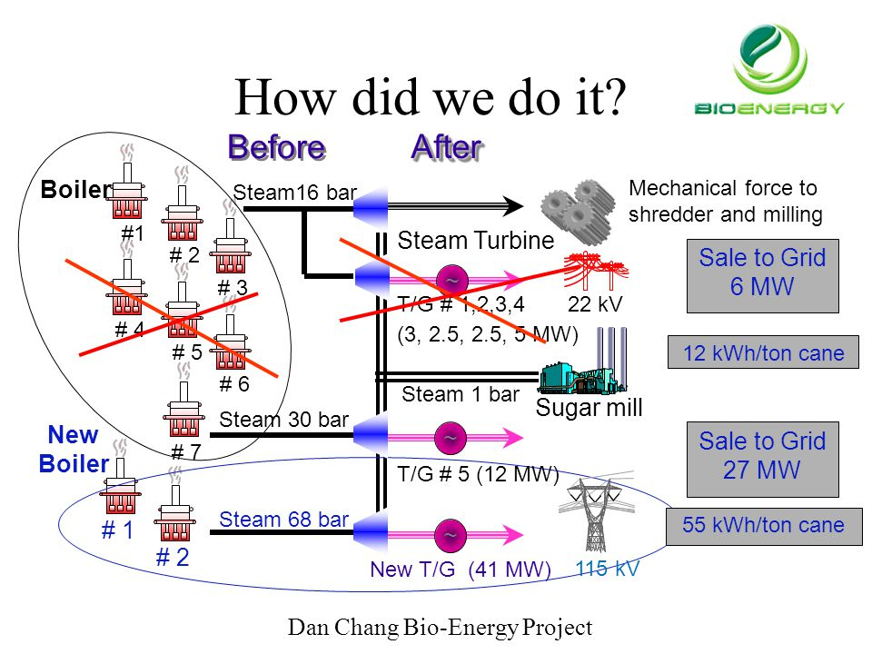 How did we do it Before After Boiler Steam Turbine Sale to Grid 6 MW