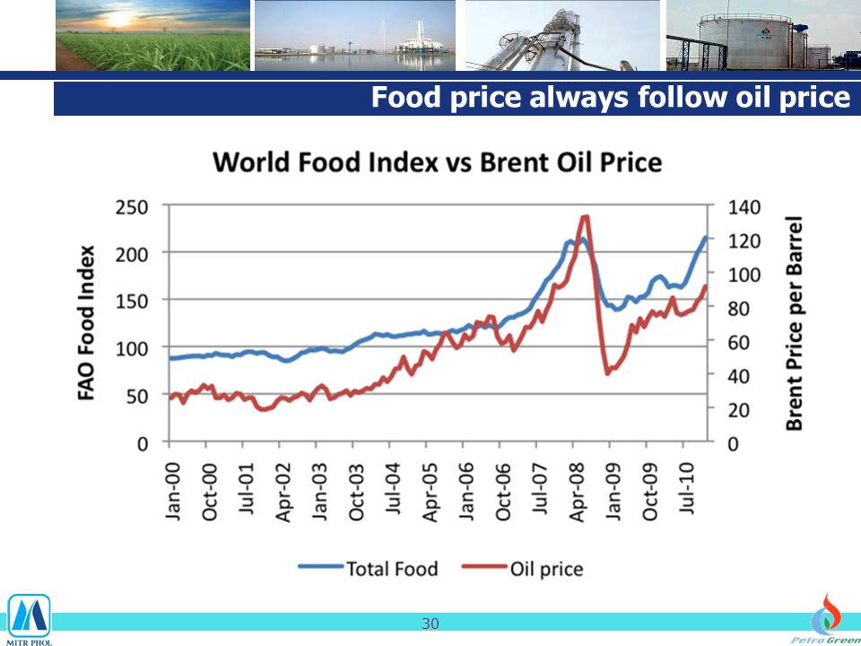 Food price always follow oil price