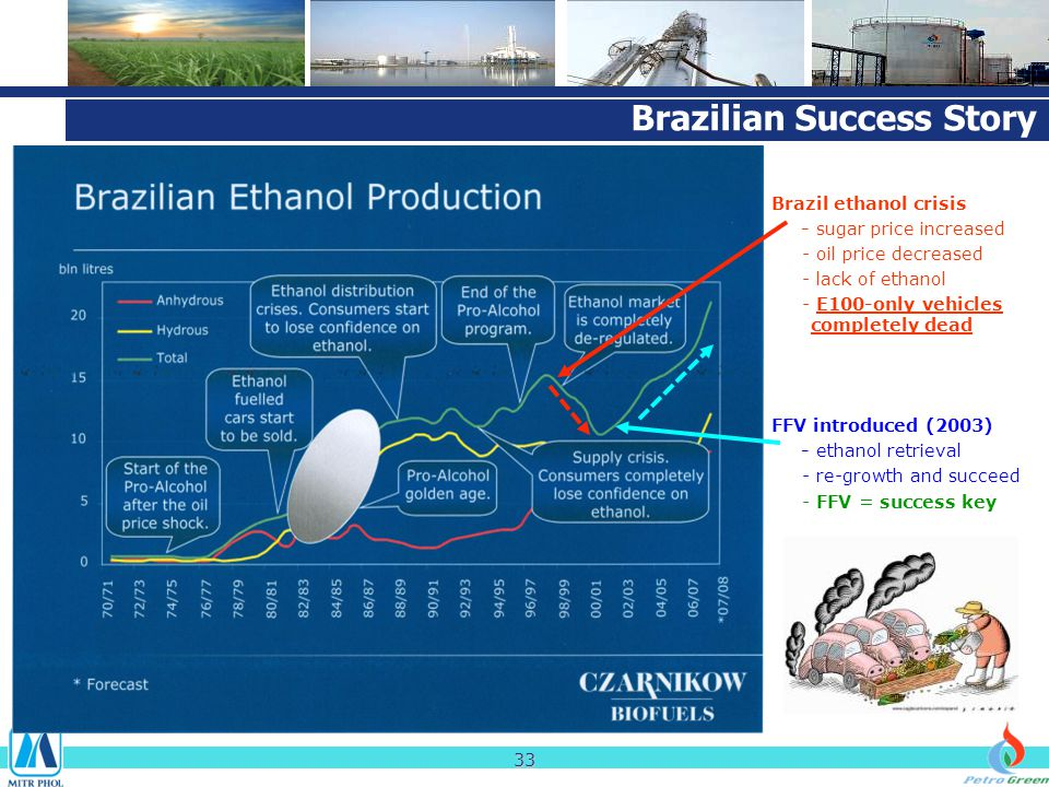 Brazilian Success Story