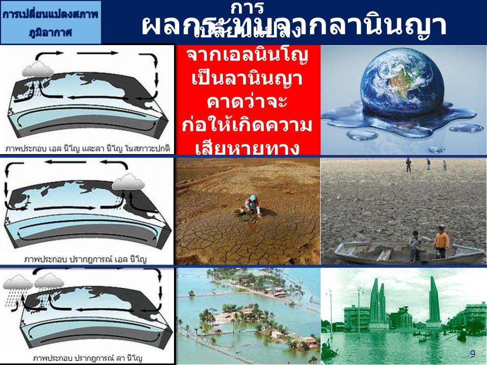 การเปลี่ยนแปลงสภาพภูมิอากาศ