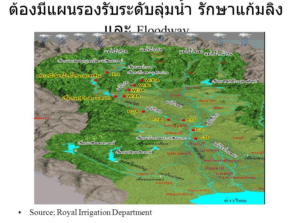 ต้องมีแผนรองรับระดับลุ่มน้ำ รักษาแก้มลิงและ Floodway