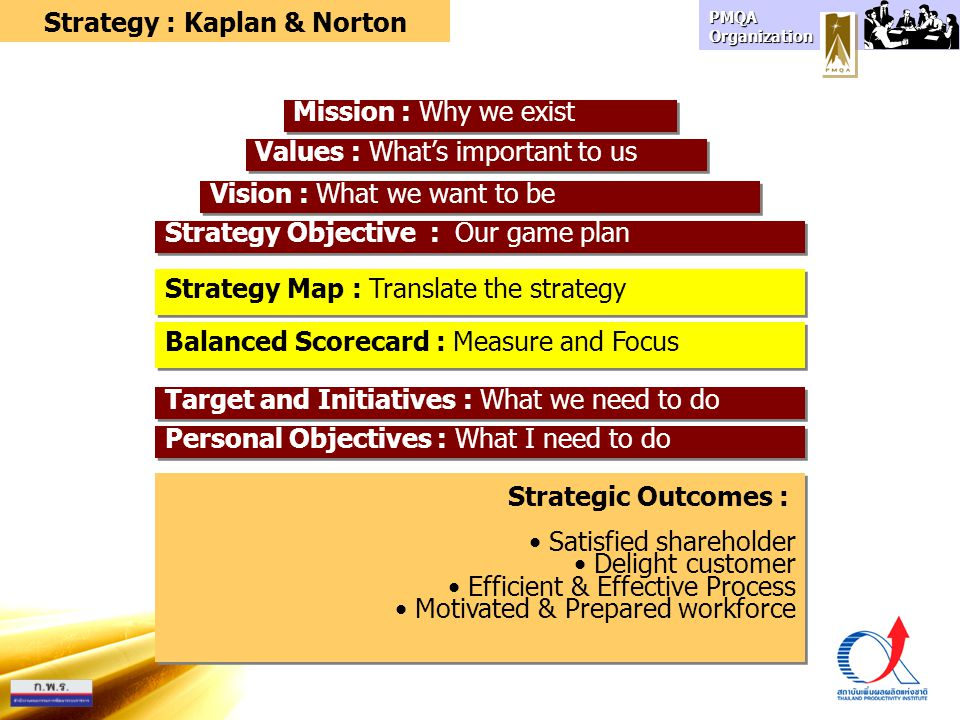 Strategy : Kaplan & Norton