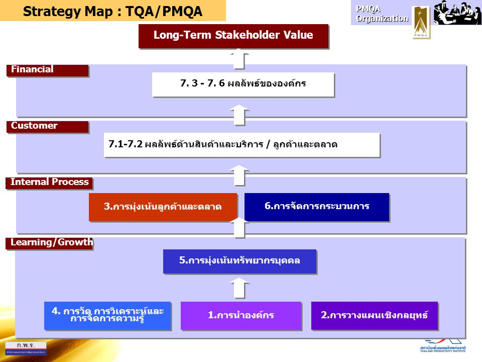 Strategy Map : TQA/PMQA