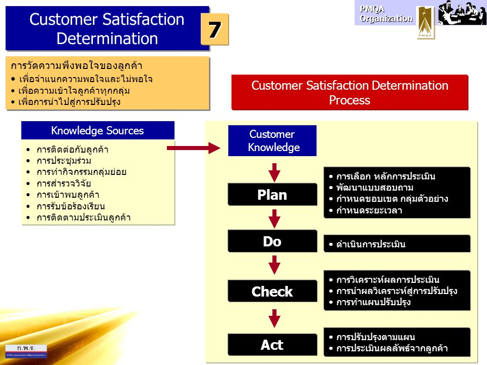 7 Customer Satisfaction Determination Plan Do Check Act