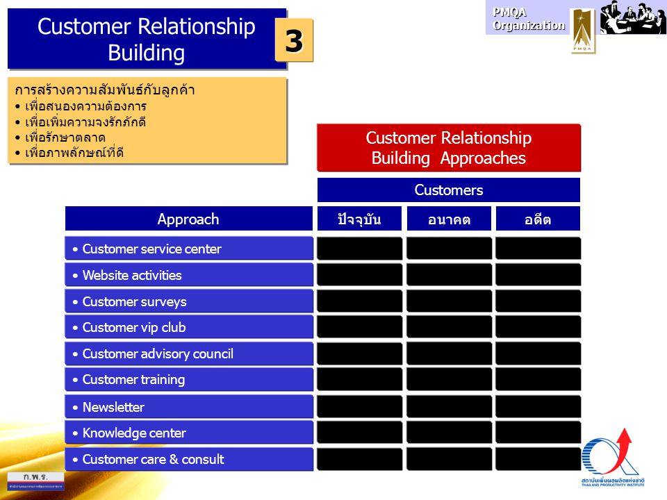 3 Customer Relationship Building Customer Relationship