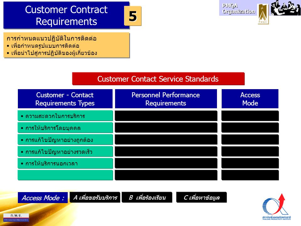 5 Customer Contract Requirements Customer Contact Service Standards