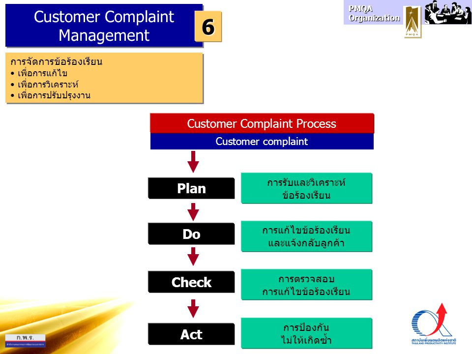 6 Customer Complaint Management Plan Do Check Act