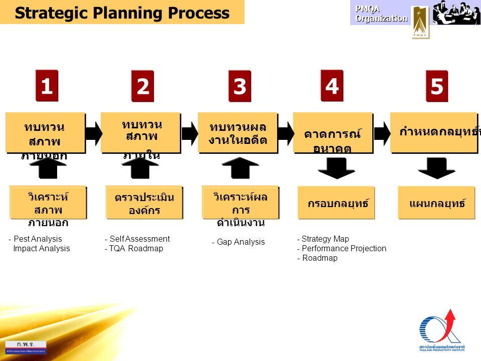 Strategic Planning Process วิเคราะห์ผลการดำเนินงาน