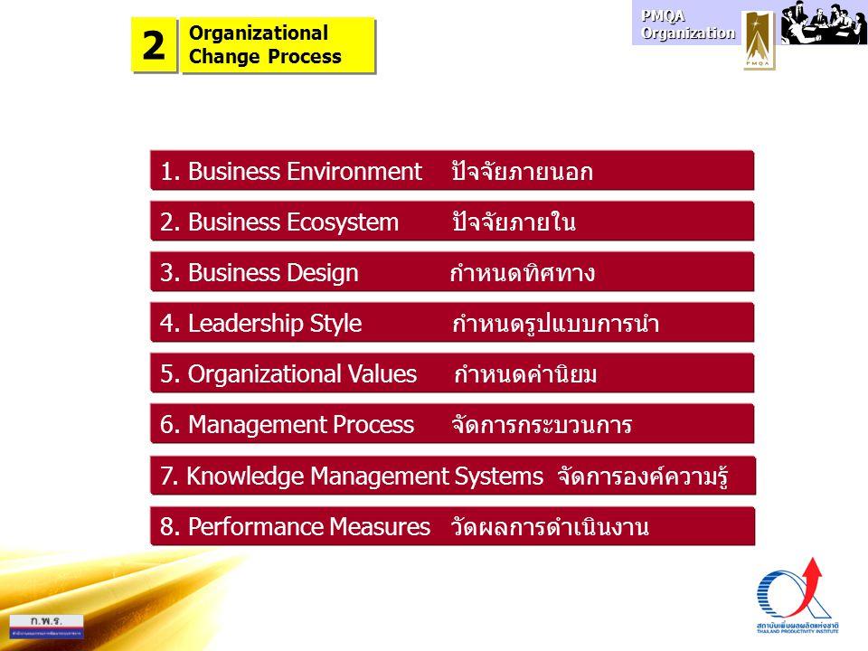 2 1. Business Environment ปัจจัยภายนอก