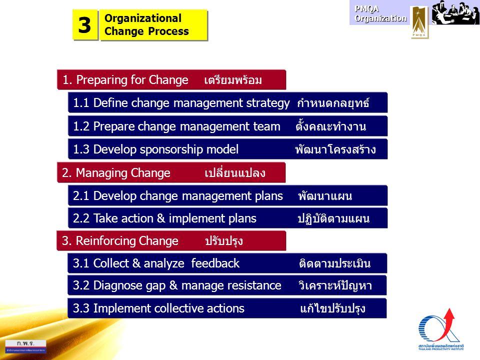 3 1. Preparing for Change เตรียมพร้อม