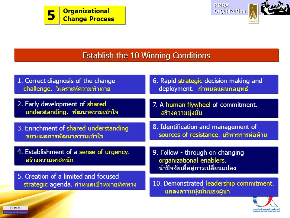 Establish the 10 Winning Conditions