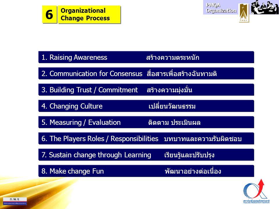 6 1. Raising Awareness สร้างความตระหนัก