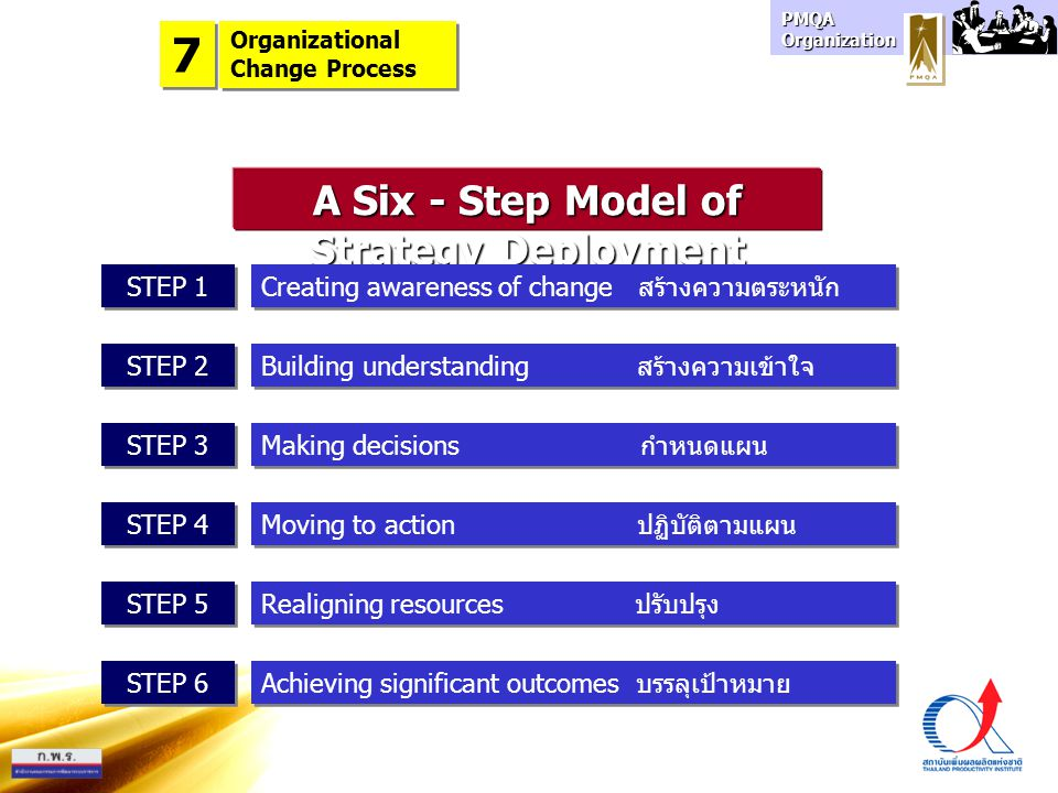 A Six - Step Model of Strategy Deployment