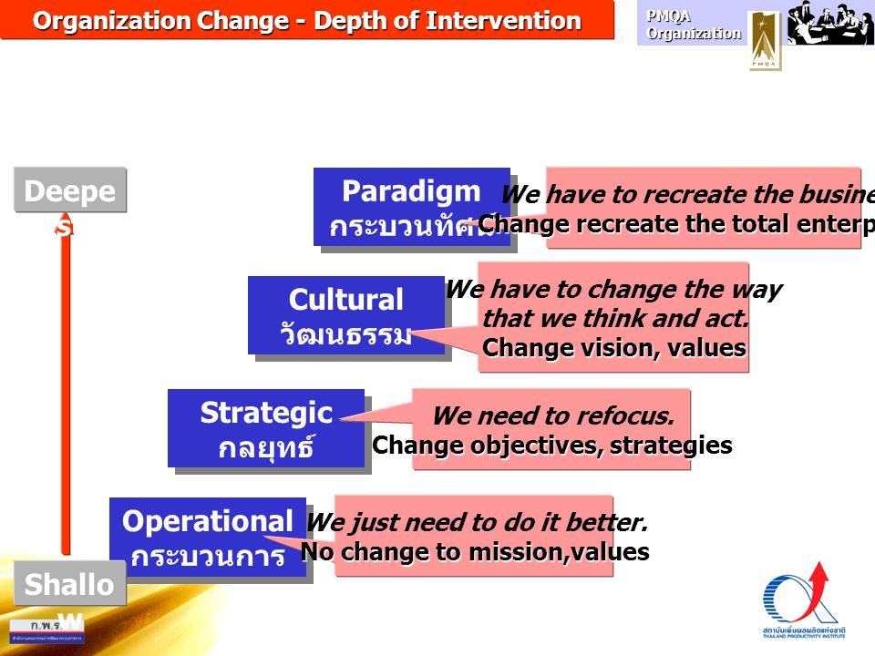 Deepest Paradigm กระบวนทัศน์ Cultural วัฒนธรรม Strategic กลยุทธ์