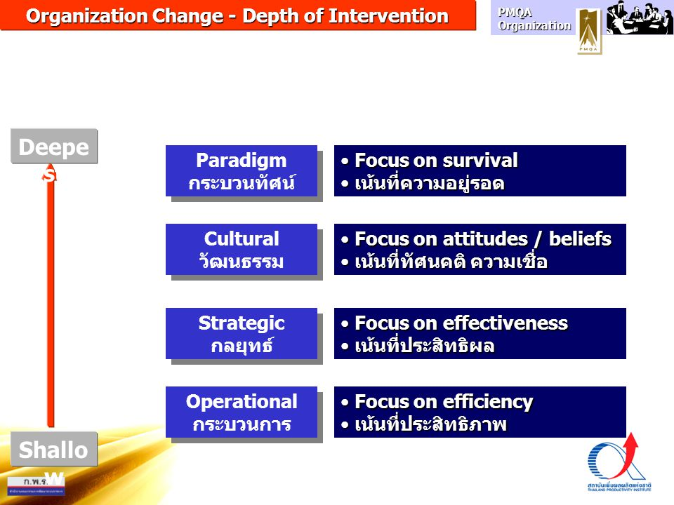 Organization Change - Depth of Intervention