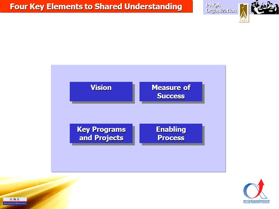 Four Key Elements to Shared Understanding