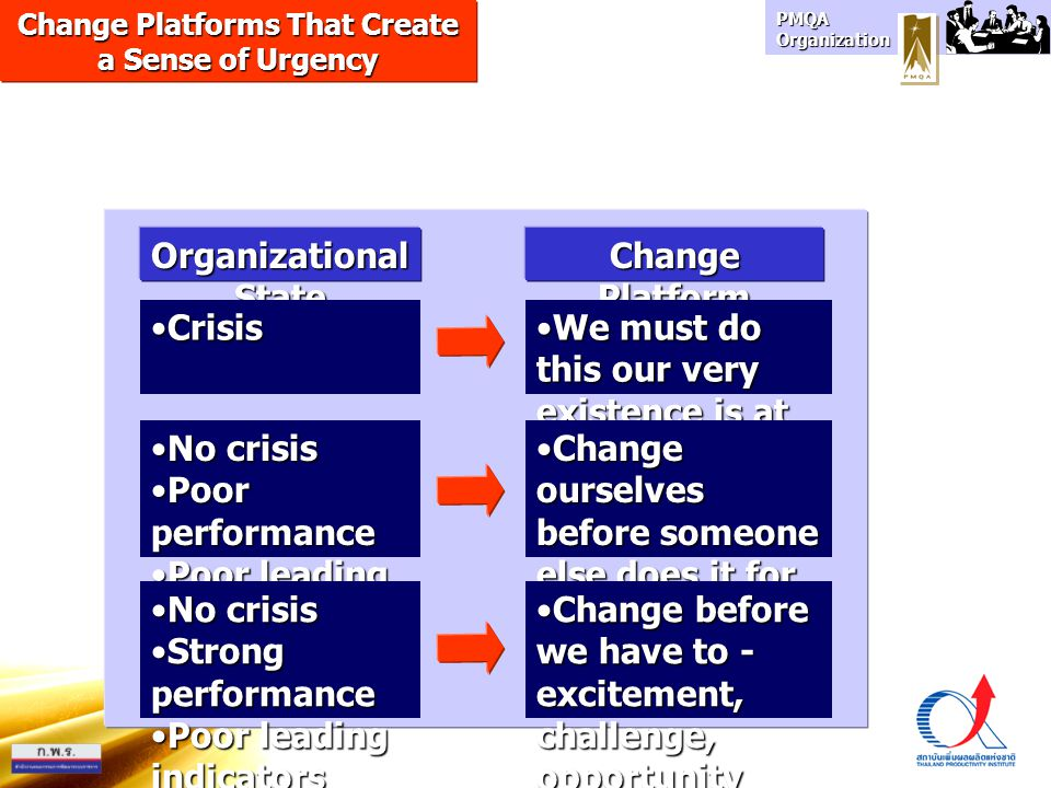 Change Platforms That Create a Sense of Urgency