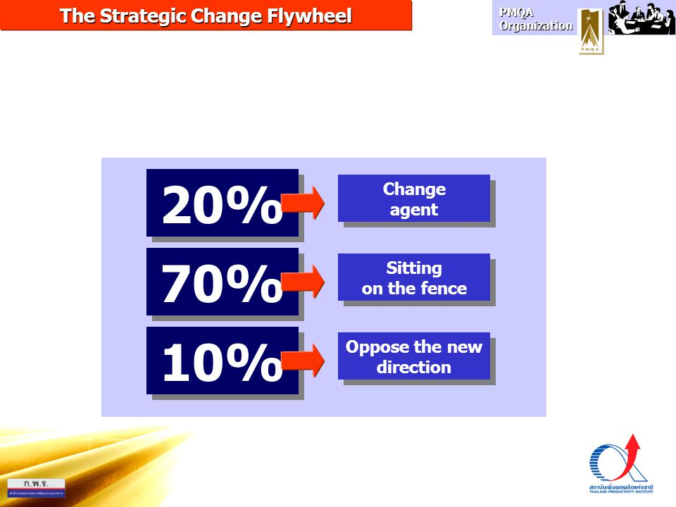 The Strategic Change Flywheel Oppose the new direction