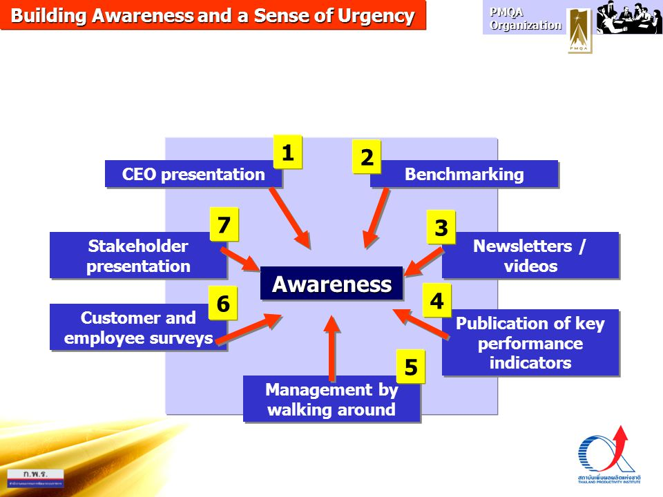 1 2 7 3 Awareness 4 6 5 Building Awareness and a Sense of Urgency